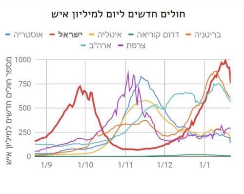 В Израиле самое большое число новых больных на миллион населения