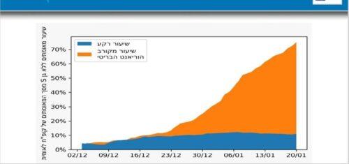 Заболеваемости коронавирусом в Израиле после вакцинации — официальные данные минздрава